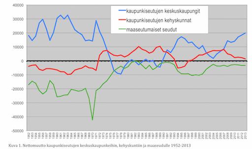 Nettomuutto kaupunkiseutujen keskuskaupunkeihin, kehyskuntiin ja maaseudulle 1952–2013.